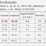 काठमाडौँमा भूकम्पको धक्का